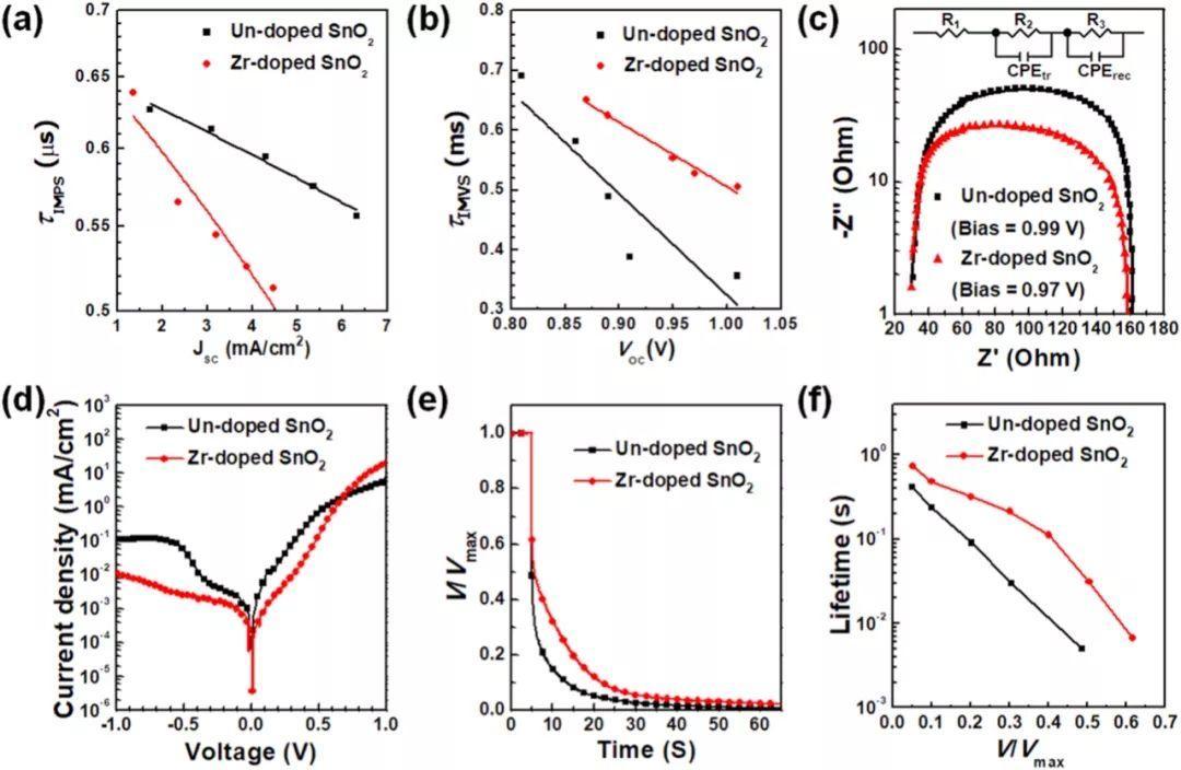 Nano Energy: Zr掺杂SnO2助力迟滞可忽略的高效平面太阳能电池