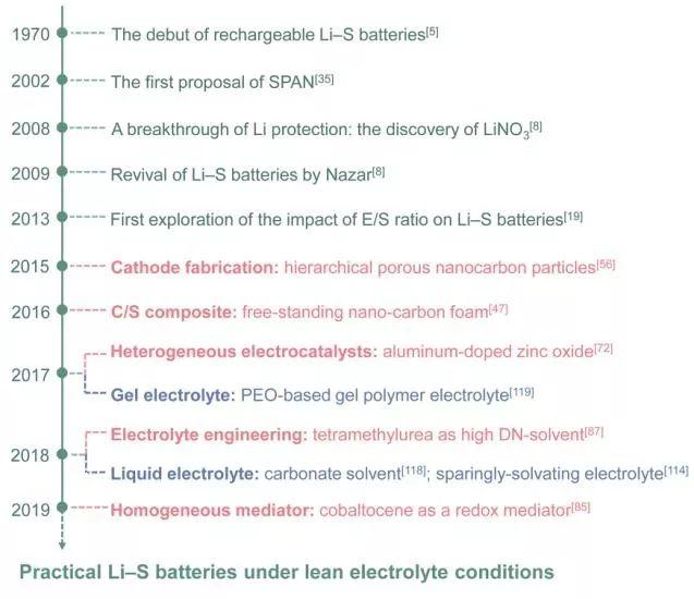北京理工大学黄佳琦团队Angew综述:贫电解质条件下实用化锂硫电池的挑战与机遇
