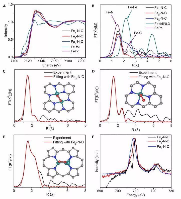 熊宇杰&高鹏&陈萌Chem:一个,两个,还是三个?铁原子团簇所含的铁原子数对氧还原反应有何影响?