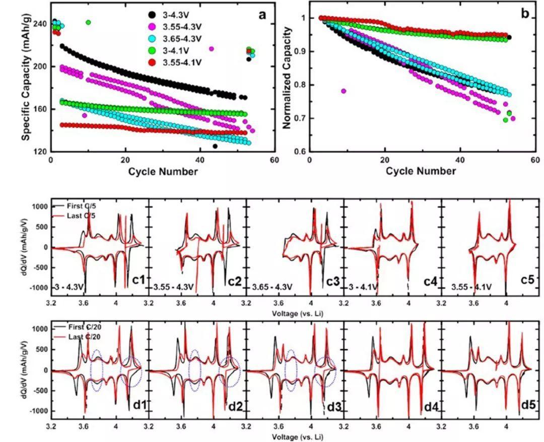 Jeff R. Dahn:锂离子电池富镍正极材料共同失效机理