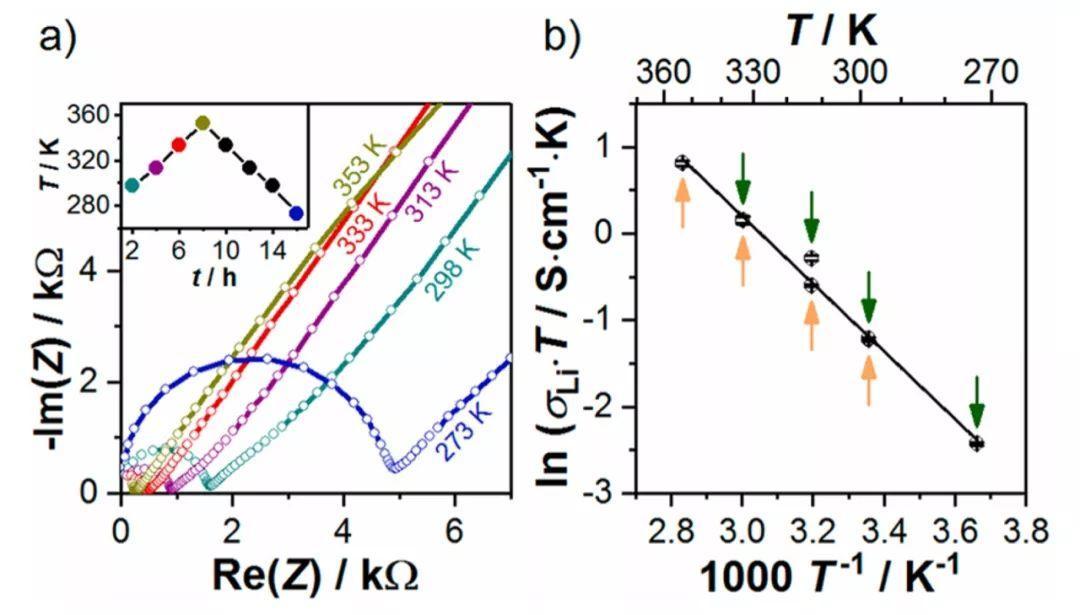 JACS:具有快速锂离子传导的高含硅磷化物Li14SiP6