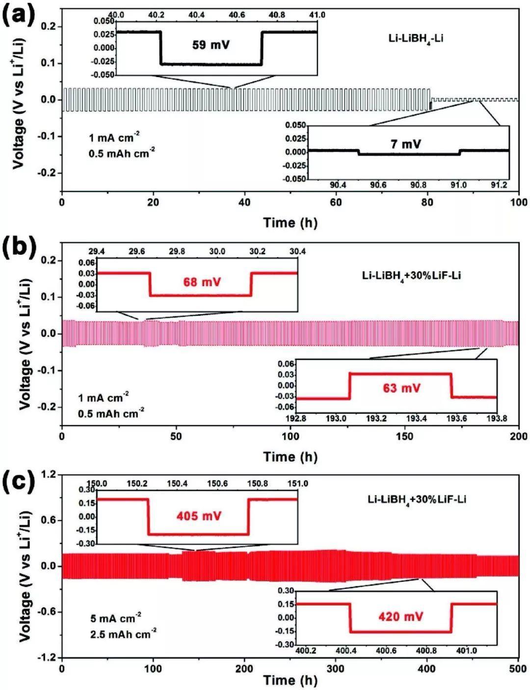 复旦大学宋云&孙大林AEM:深入探究锂枝晶在固态电解质中的形成机理