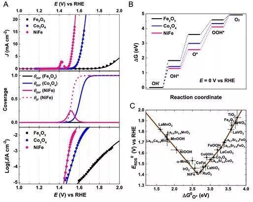 刘斌&陈经广JACS:氧催化动力学指纹--OER/ORR最新模型