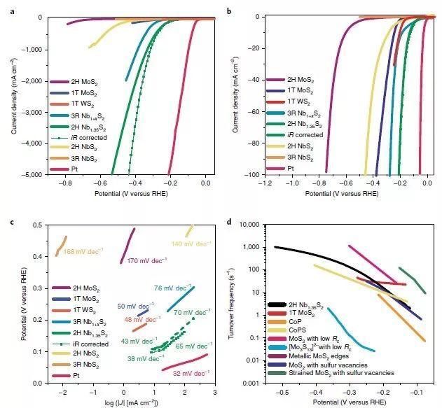 Nature Materials: 二硫化铌作超高电流密度HER电催化剂