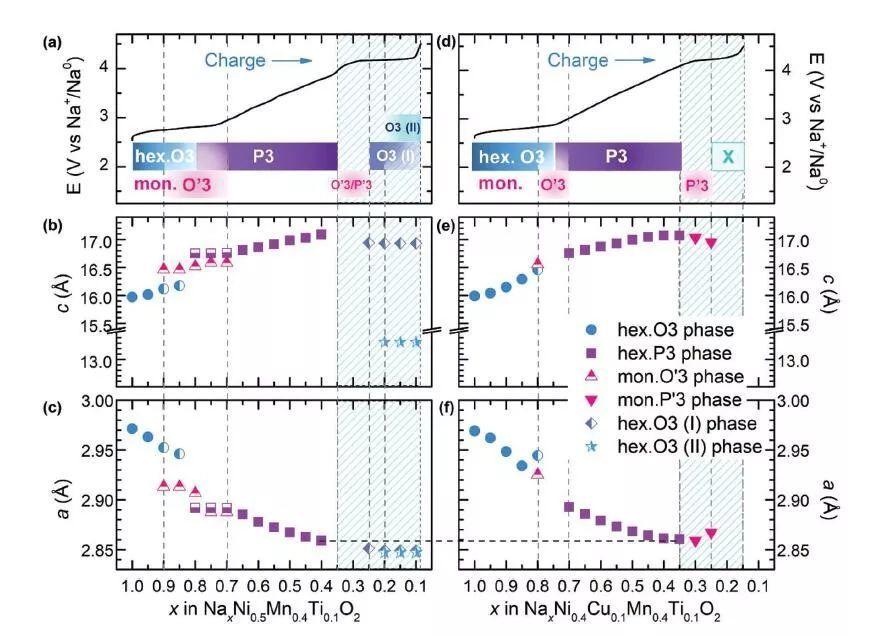 Jean-Marie Tarascon教授AEM:  Cu和Ti共取代提升层状O3-NaNi0.5Mn0.5O2能量密度