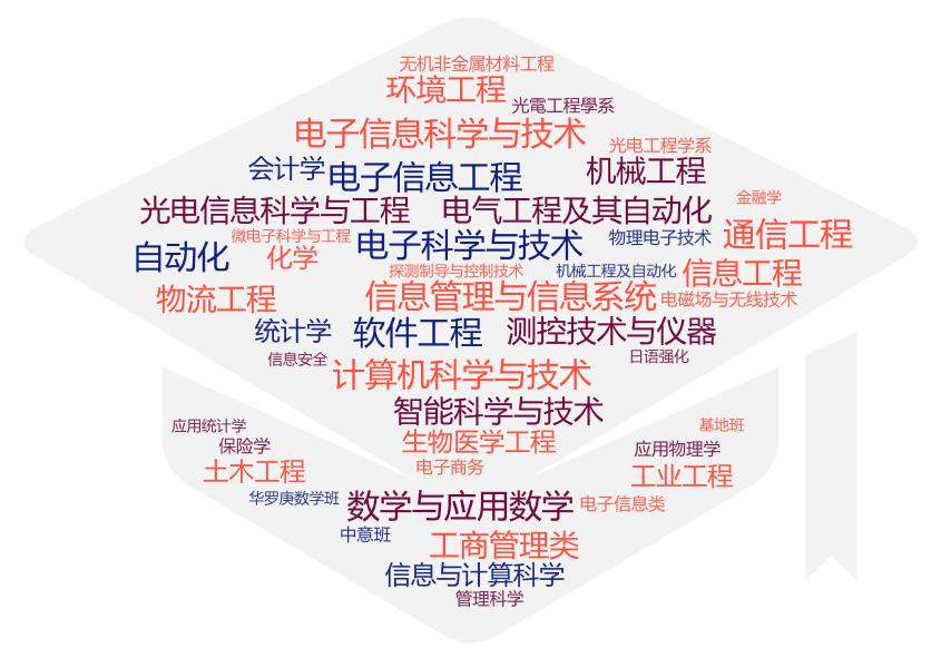 清华-伯克利深圳学院2020年硕士研究生统考招生信息