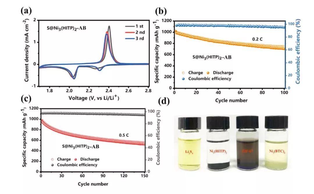 吉大Small: 导电MOF直接用于制备高性能锂硫电池正极