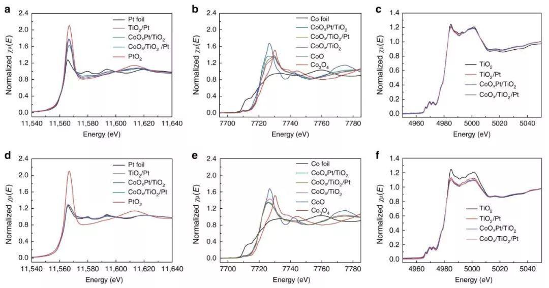 煤化所覃勇&高哲Nature Communications: 巧妙利用ALD,系统研究双组分的协同催化效应