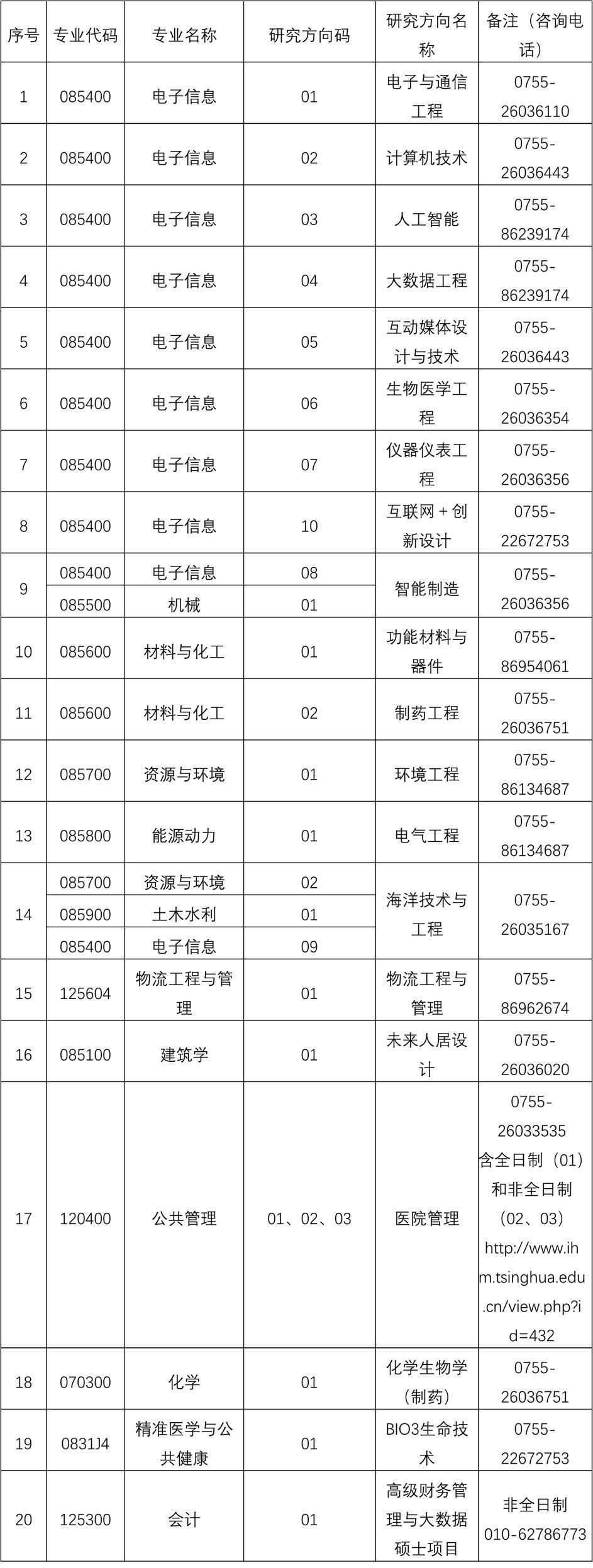 清华大学深圳国际研究生院2020年硕士研究生普通招考(统考)招生说明