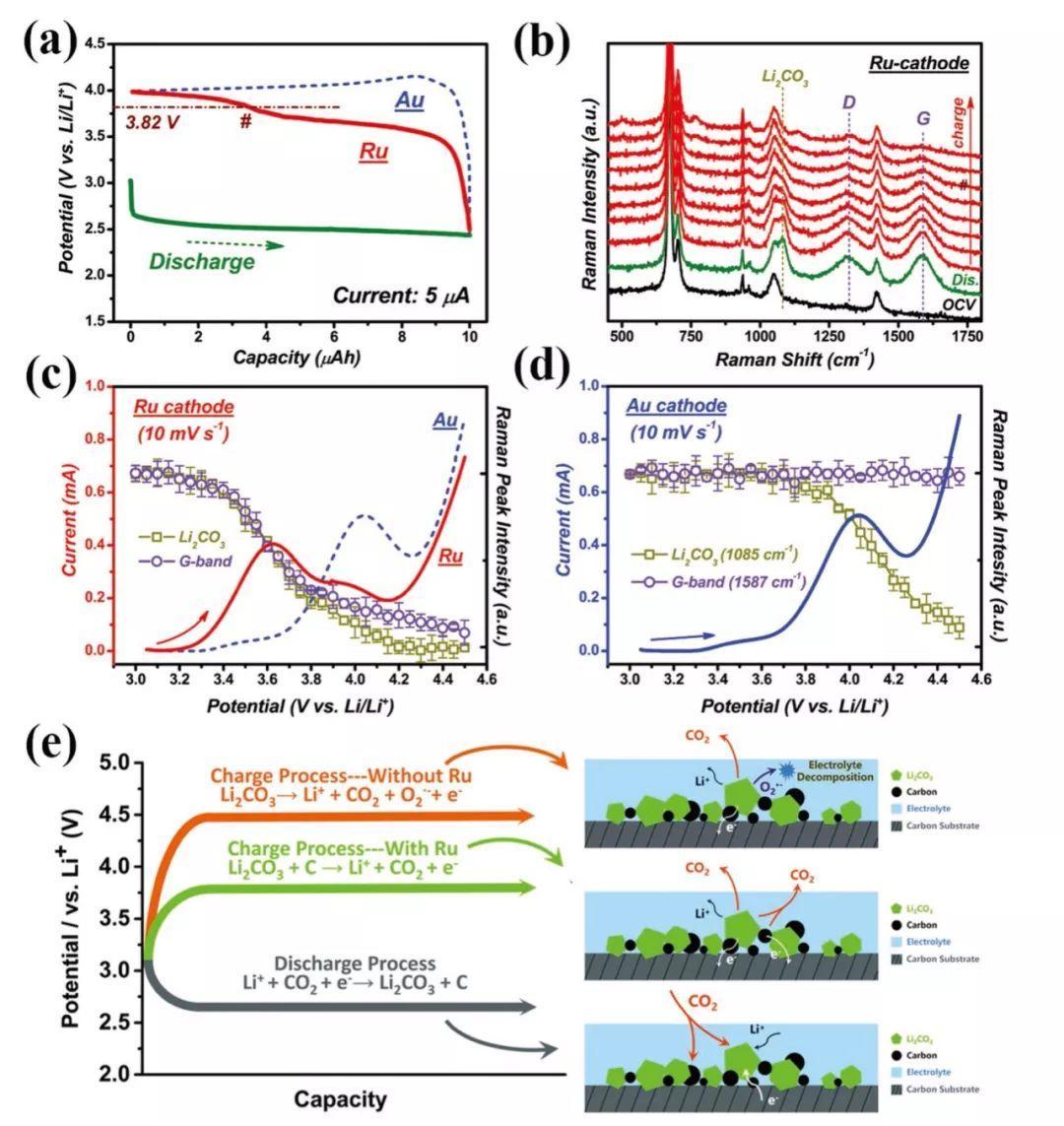 AM综述:Li-CO2 & Na-CO2电池,朝绿色可持续的储能器件进军