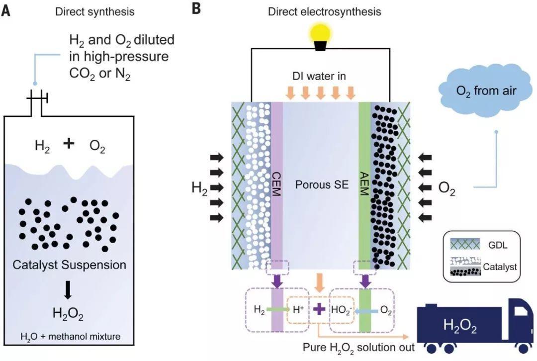 Science重磅:颠覆传统!固态电解质中直接高效合成H2O2