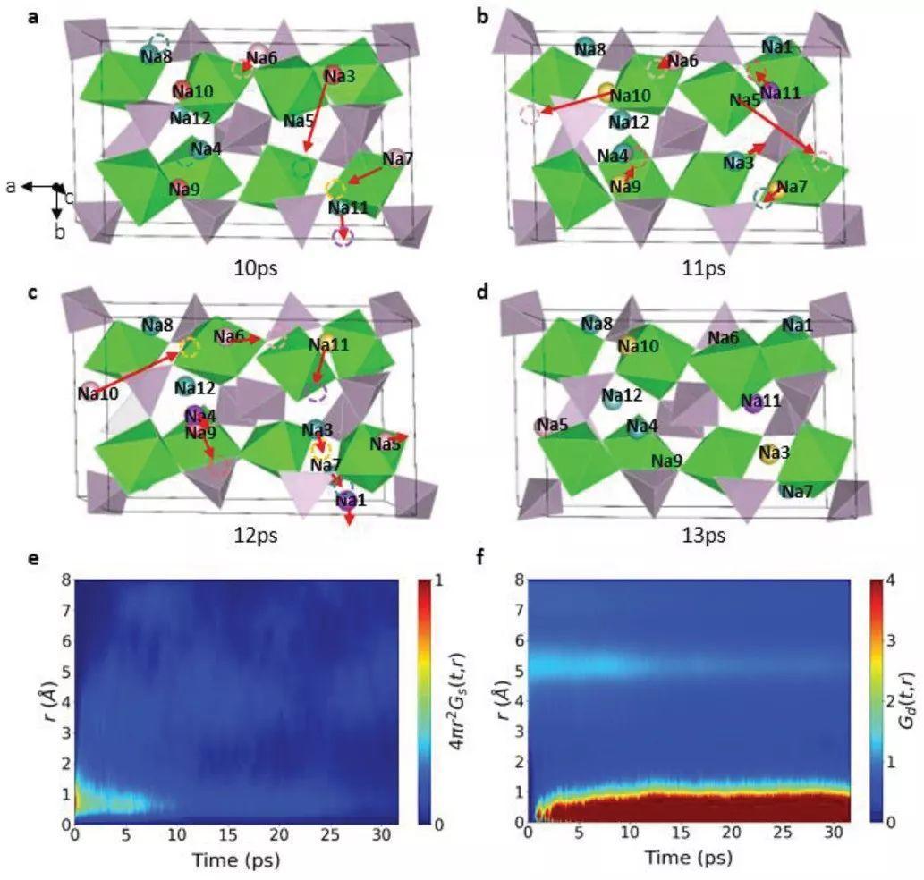 物理所胡勇胜&上大施思齐&滑铁卢大学&悉尼大学AEM:关联机制--NaSICON高电导率起因几何?