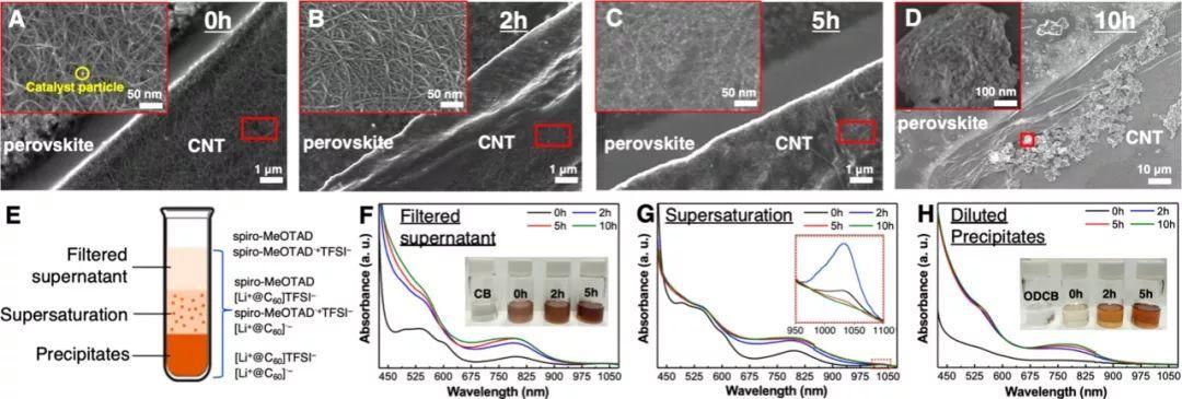 东京大学JACS:锂离子内嵌富勒烯构筑无金属电极的钙钛矿太阳能电池