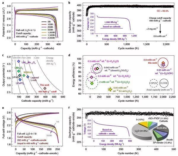 """周豪慎团队Nature Catalysis:不用氧气也能做锂空电池?基于固态相变的高能量、长寿命""""锂空电池"""""""