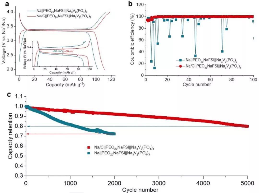 聚合物全固态钠电池的负极-电解质界面调控