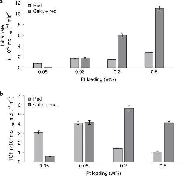 Nature Catalysis报道:调节Pt/TiO2催化位点实现选择性氢化3-硝基苯乙烯