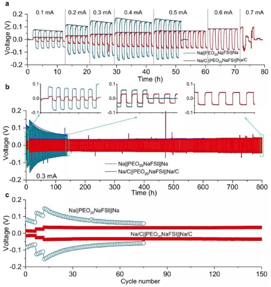 Angew:聚合物全固态钠电池的负极-电解质界面调控