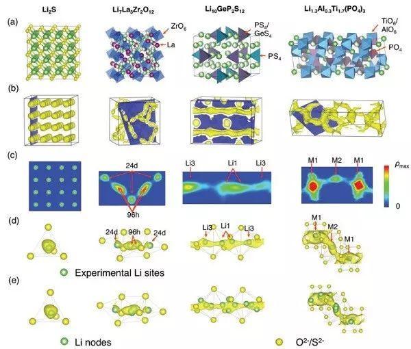 马里兰大学莫一非教授团队Adv. Energy Mater.:揭秘超快锂离子导体的晶体结构骨架特征