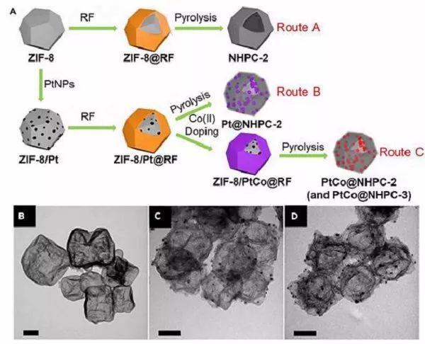 Chem最新综述:基于纳米结构的新型MOF衍生碳材料