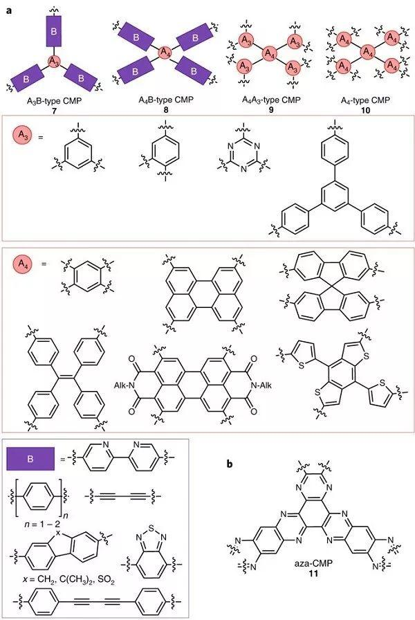 Nature Energy综述: 聚合物光催化剂产氢综述