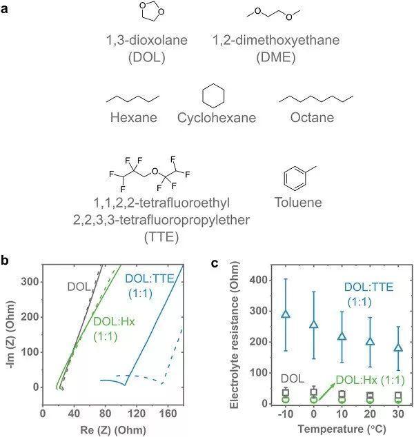 鲍哲南&崔屹AEM:怎么用都不会变少!改善锂负极界面的非极性烷烃添加剂