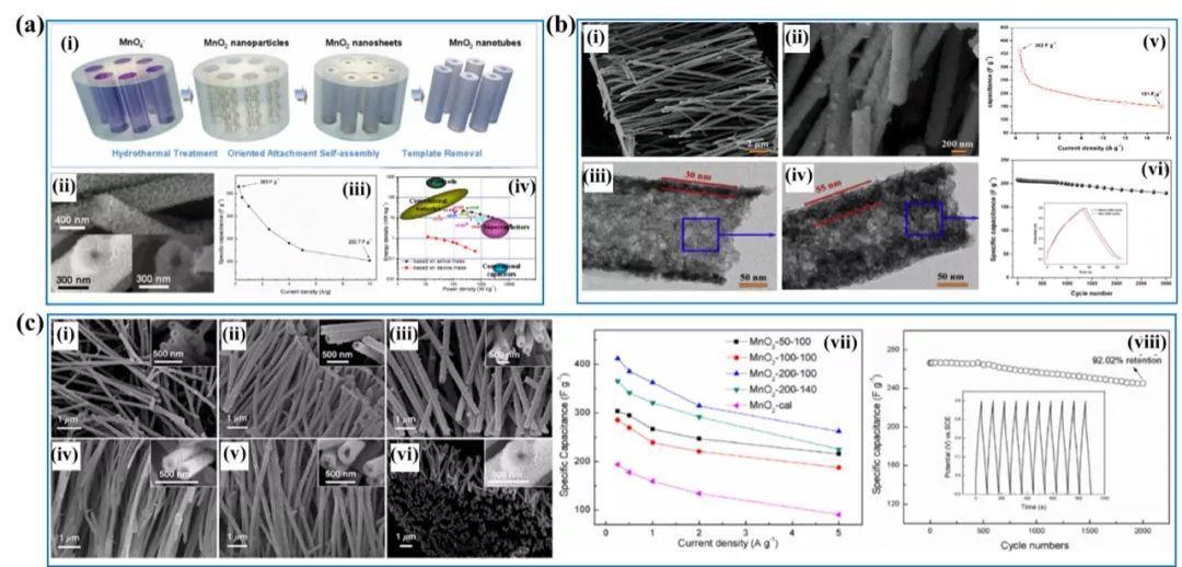 重庆大学张育新课题组综述:水钠锰矿(birnessite)型MnO2超级电容器电极材料