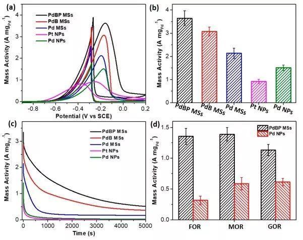 ACS NANO:三元钯−硼−磷合金介孔纳米球助力高效电催化