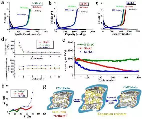 四川大学Angew:全电池稳定循环的纳米硅负极!