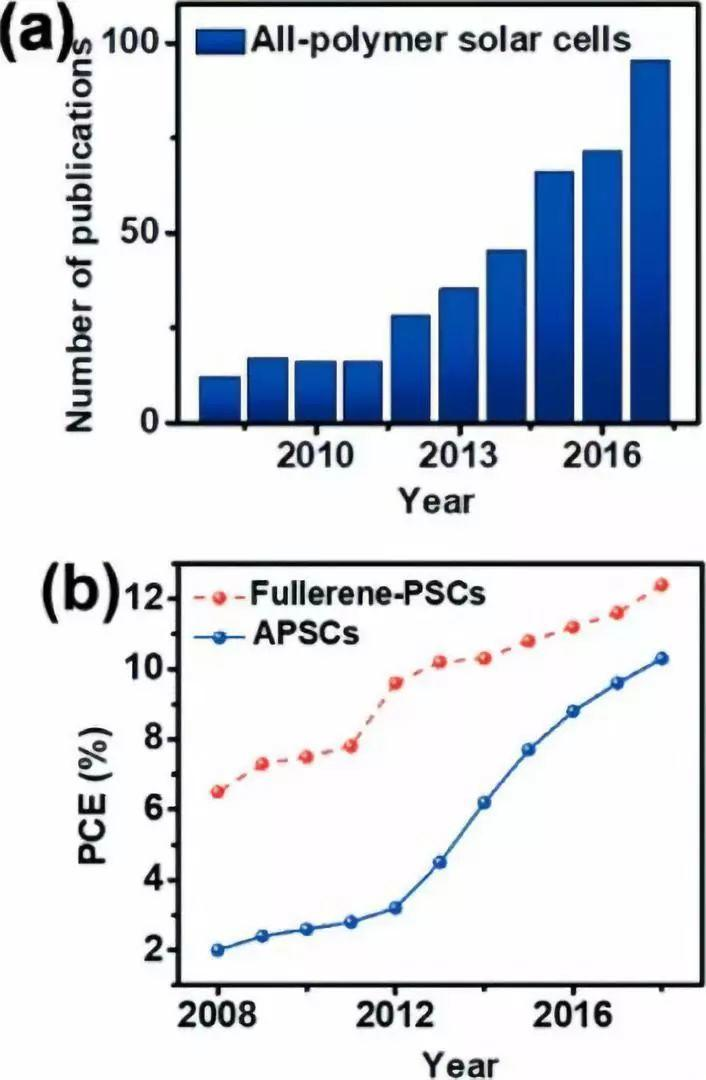 ACS Energy Letters综述:有机太阳能电池的最新进展和挑战