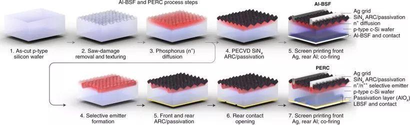 Nature Energy综述:晶体硅太阳能电池的钝化接触策略