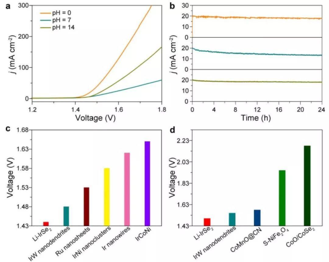 中科大曾杰Angew:Li-IrSe2电催化剂用于全pH高效全解水