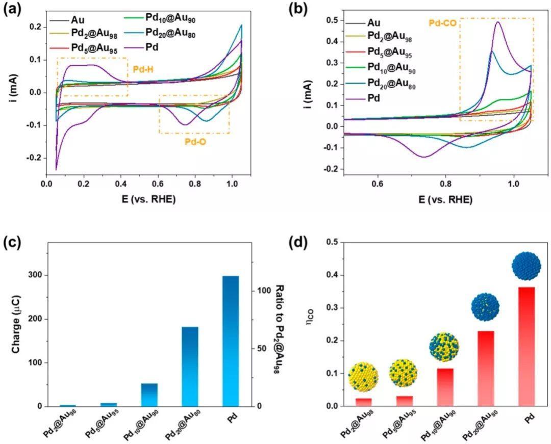 JACS:从原子团簇到单原子催化剂,双金属催化剂协同提高CO2还原活性