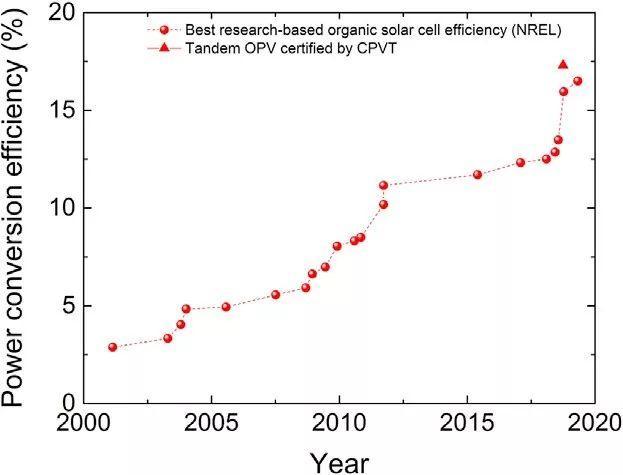 Joule综述:有机太阳能电池要翻身?全靠高分辨率光谱技术
