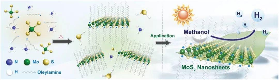 AM: 精确控制单层二维光催化剂形成,实现高效光催化甲醇分解产氢