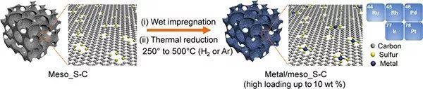 中科大&高能物理所:高达10wt%的单原子催化剂通用合成方法