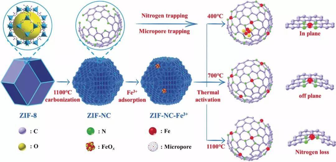 Angew:热驱动制备原子级分散的Fe-N4催化剂用于氧还原反应
