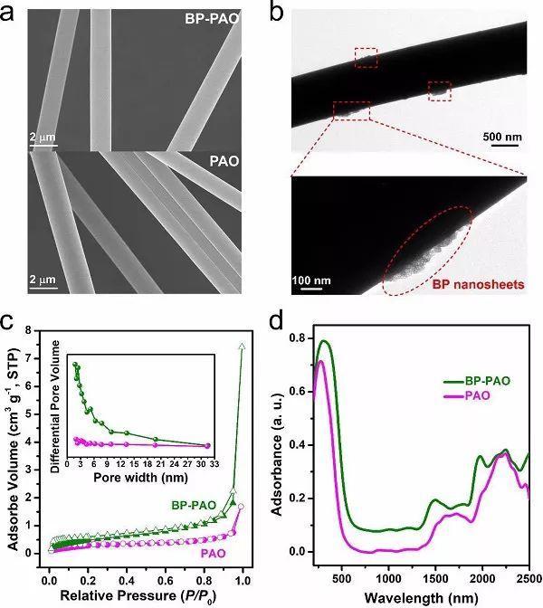Angew. Chem. Int. Ed.:光诱导黑磷纳米片从海水中提取铀