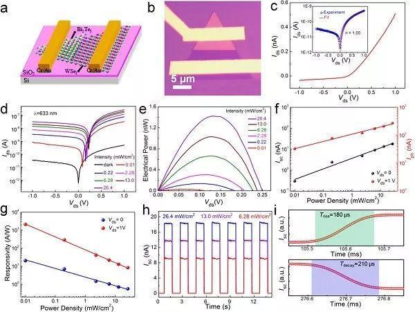 ACS Nano:基于垂直异质结的自驱动宽谱光电探测器