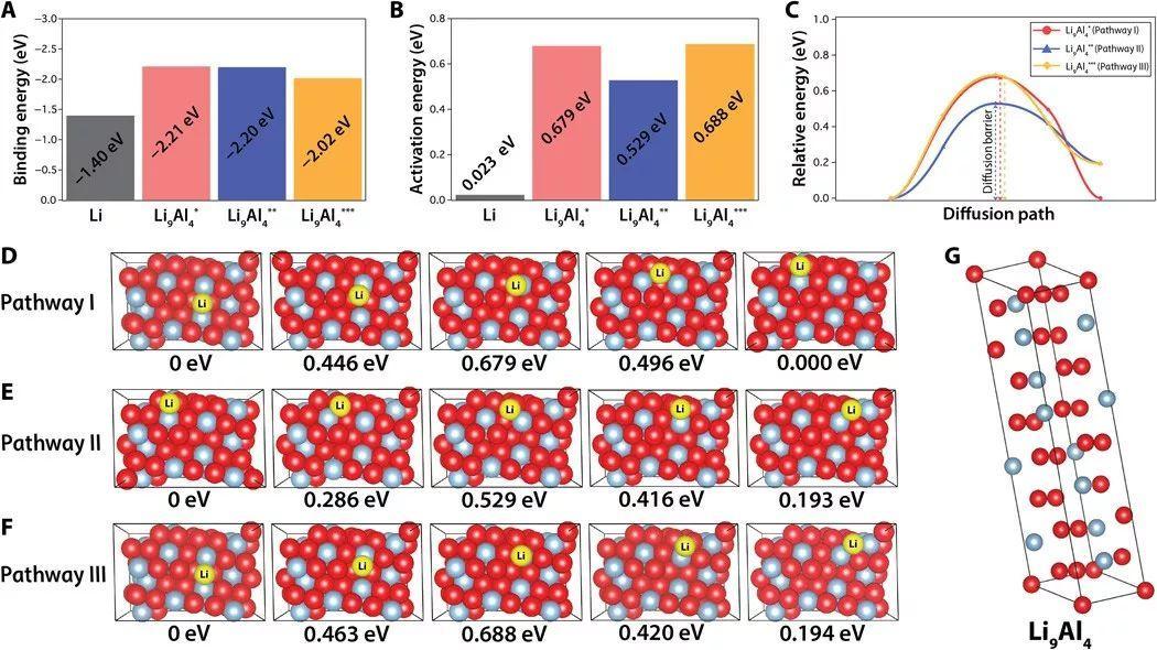 人工SEI-锂合金双管齐下!实现锂金属负极大面积可逆锂沉积