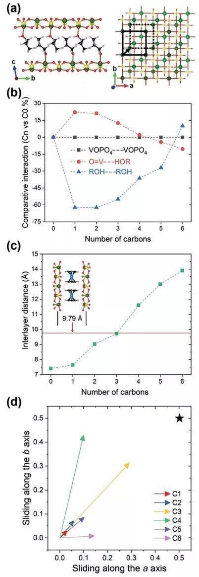 余桂华Angew:利用溶剂-基体材料的强相互作用加速嵌层反应