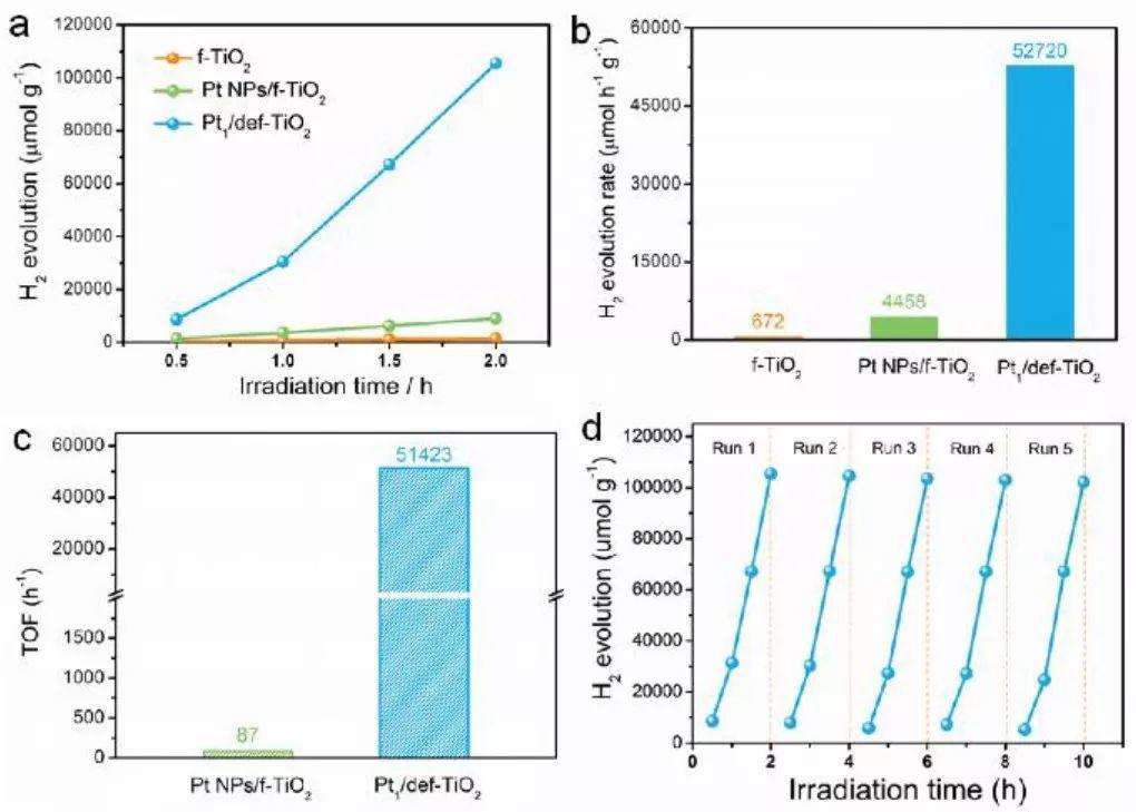 清华大学李亚栋Angew:表面缺陷工程!单原子Pt驱动的高效产氢光催化剂