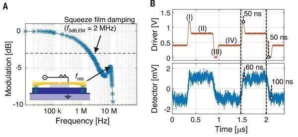 Science:CMOS电压工作下的纳米-光-电-机械开关