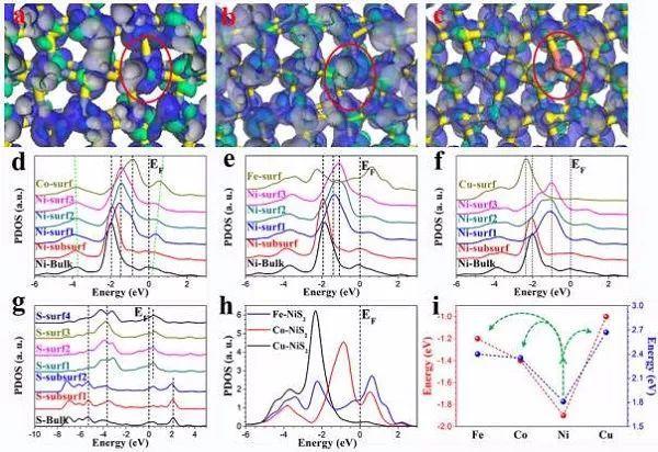 兰州大学席聘贤Angew:碱性环境中金属掺杂NiS2实现高效析氢