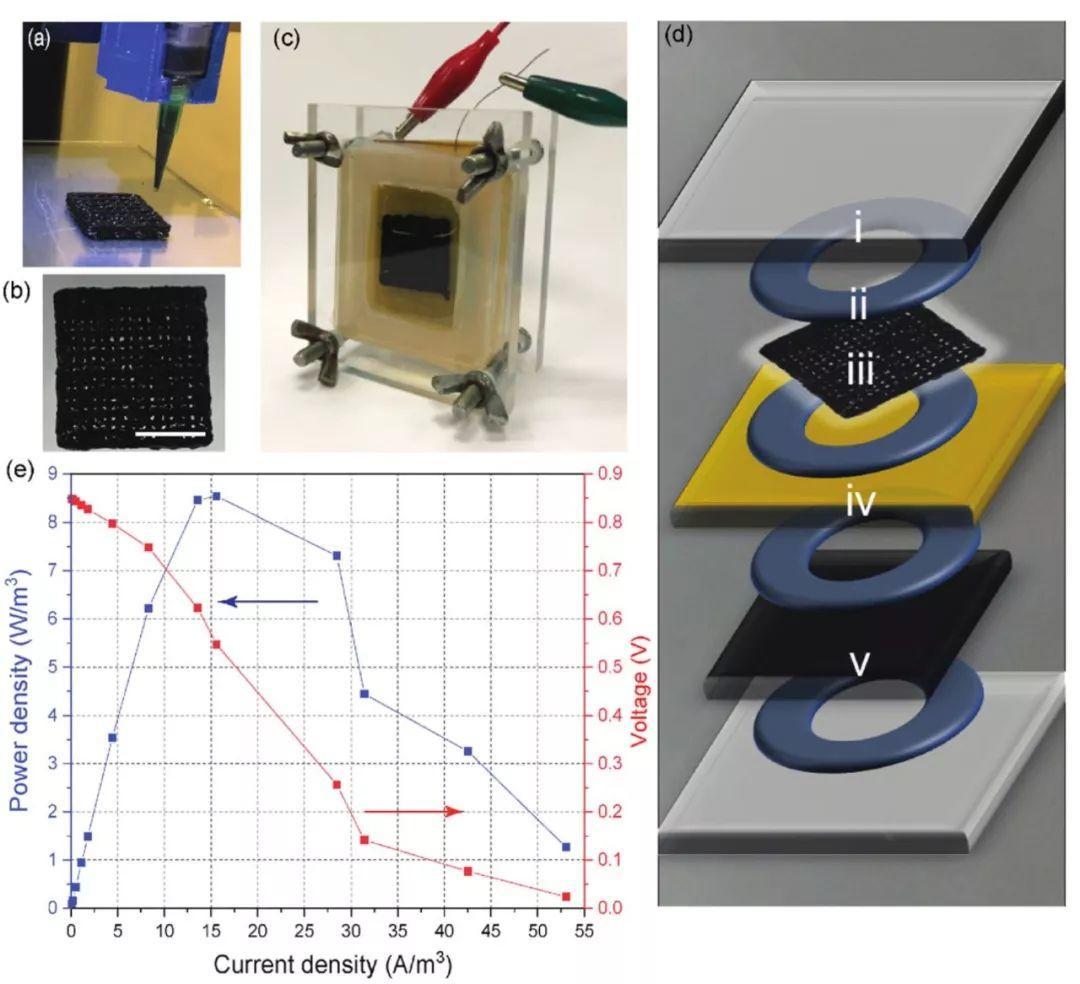 3D打印新玩法—用活细菌搞些事情