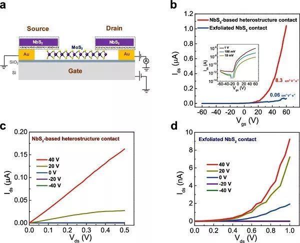 ACS Nano:基于非对称异质结的高性能忆阻器件
