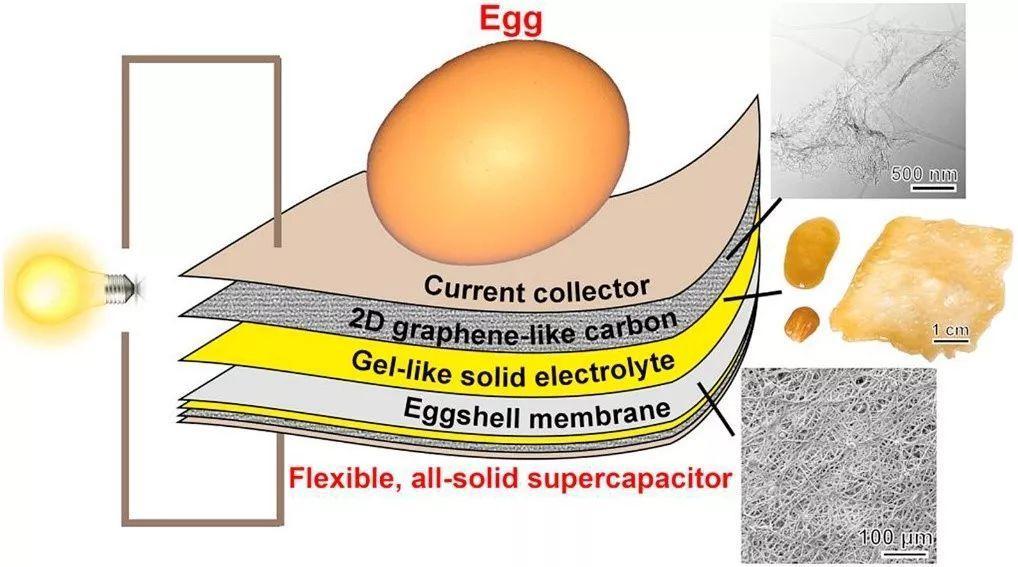 中餐馆里的思考:把鸡蛋变成超级电容器,总共分几步?