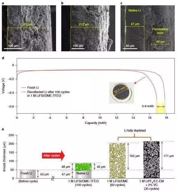 西北太平洋国家实验室Nature Energy:单层均匀连续SEI膜助力锂金属电池