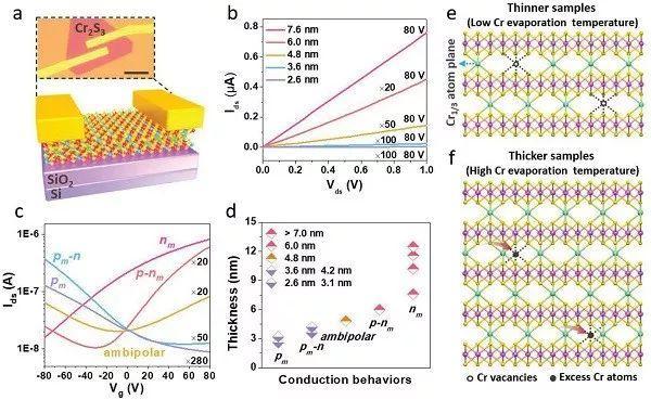 AM:二维亚铁磁Cr2S3半导体的可控生长和导电型转变