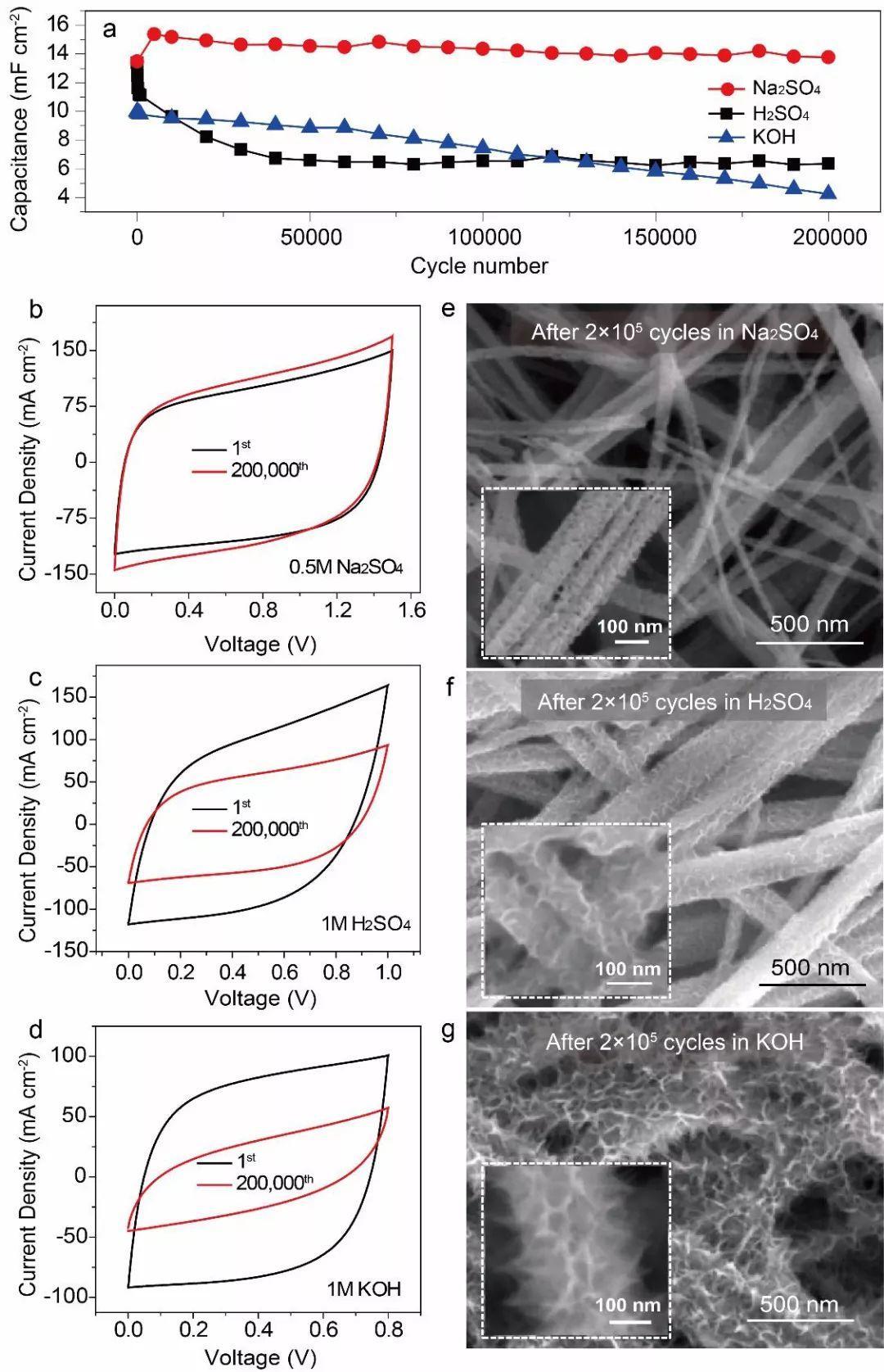 氮化钛(TiN)纳米纤维纸:为超级电容器注入灵魂