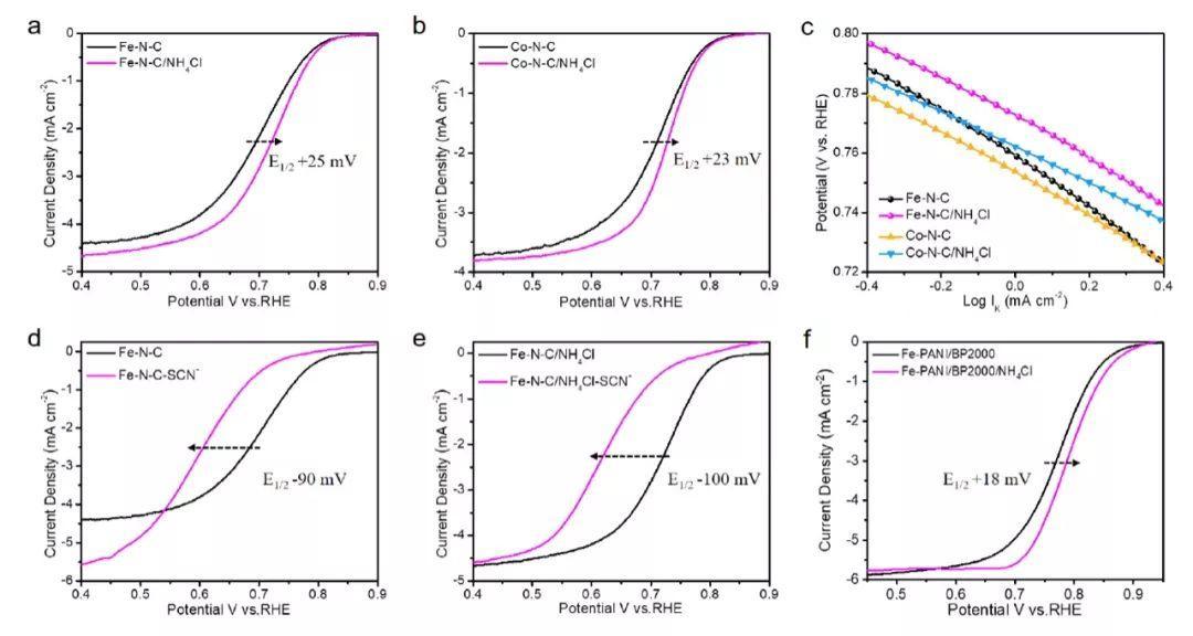 中科大Angew:明确活性位点!氮掺杂碳包覆的金属纳米颗粒电催化ORR